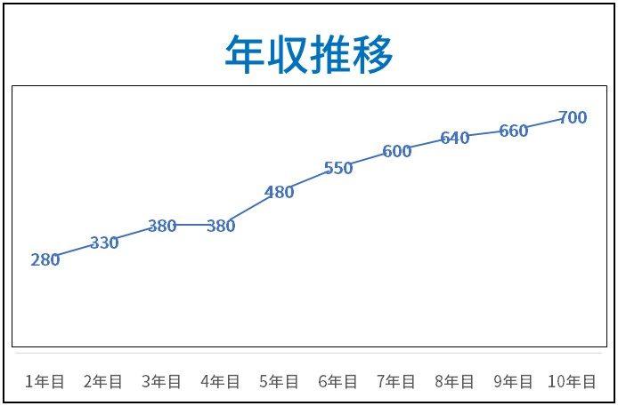 10年間の年収推移のグラフ