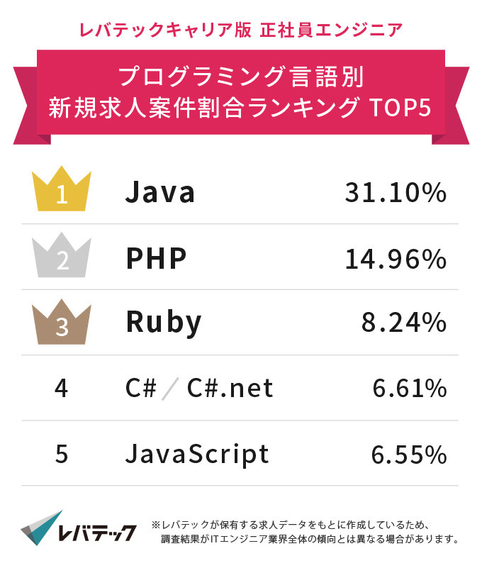 プログラミング言語需要ランキング