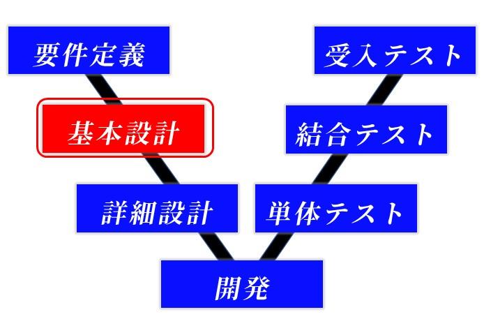 基本設計のV字モデル