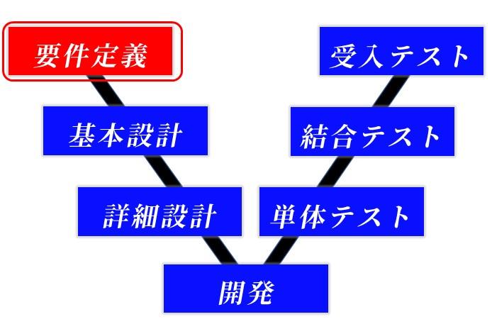 V字モデル要件定義