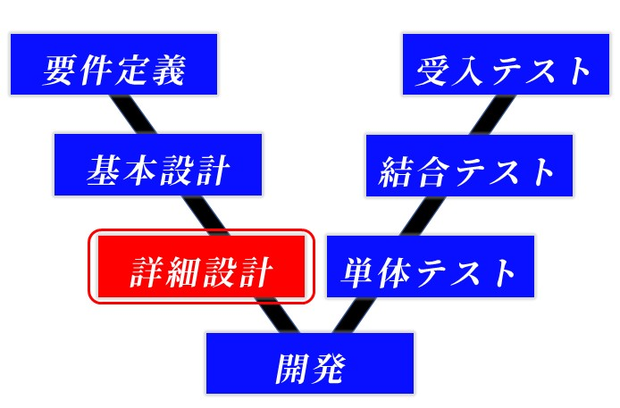 V字モデル-詳細設計