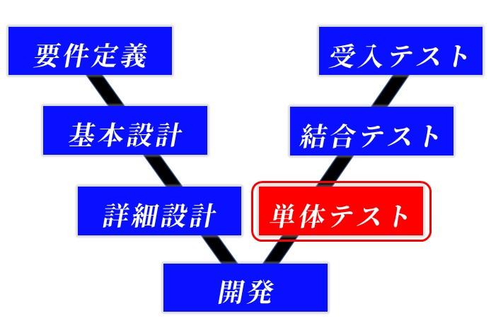 単体テストV字モデル