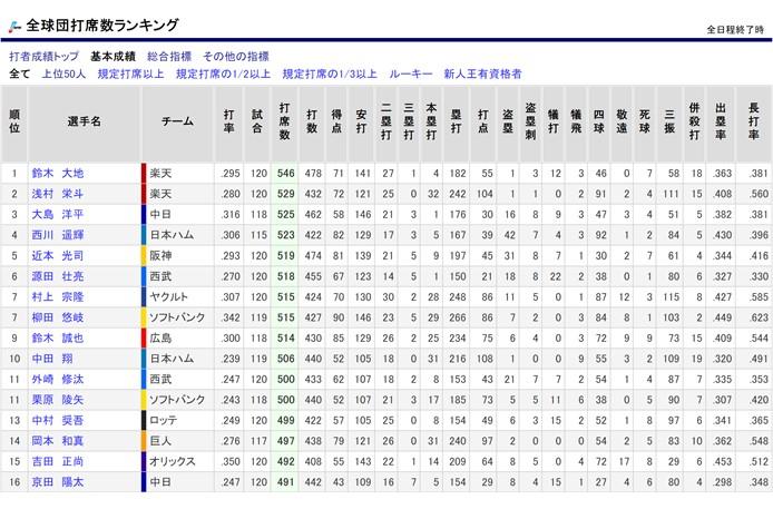 プロ野球データFREAK